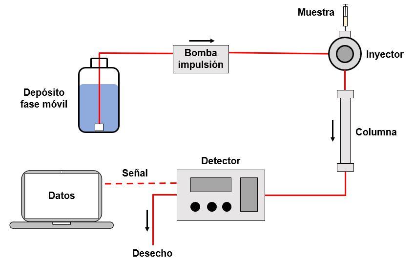 Esquema de HPLC como funciona