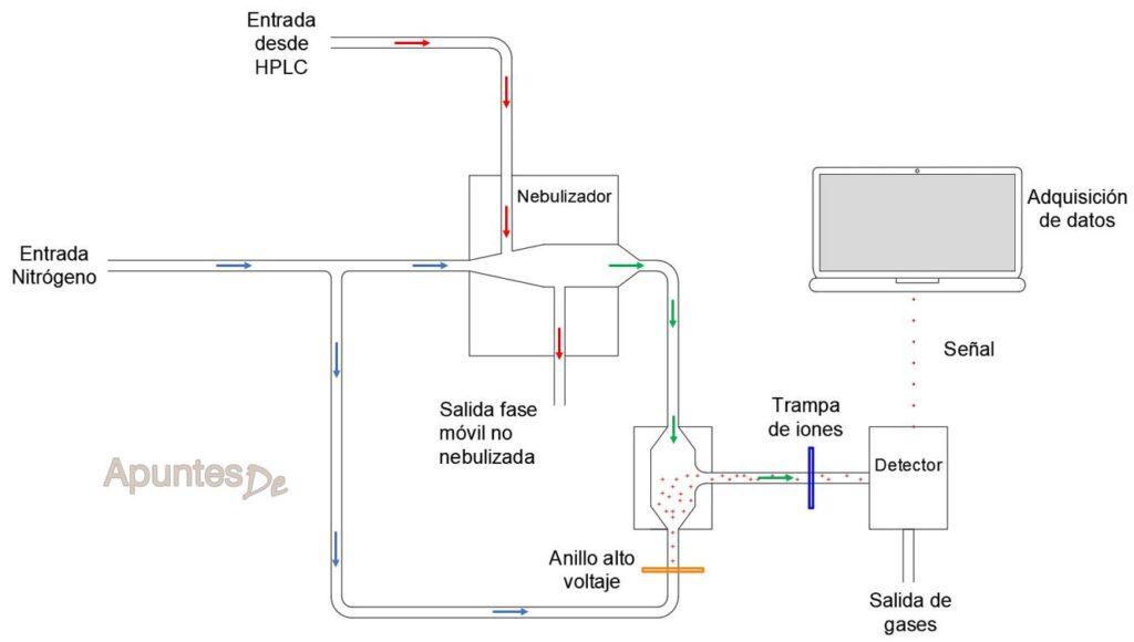 Esquema funcionamiento detector de aerosol cargado CAD